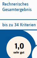Bei den wiederkehrenden Prüfung des MDK zum dritten mal in Folge Gesamtnote 1,0 für die M24D Medicus24 GmbH in Darmstadt